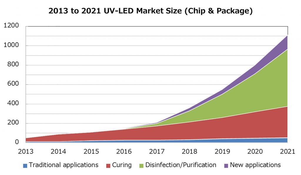 UVC-LEDの市場規模推移